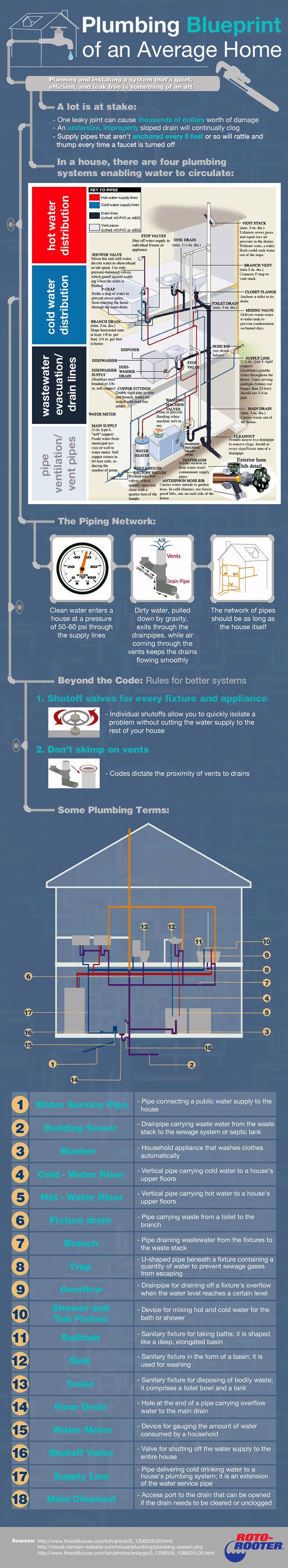Plumbing blueprint tips tricks diy lifehacks pinterest interested in the plumbing blueprint of your home check out this roto rooter info graphic that details plumbing blueprints of an average home malvernweather Gallery