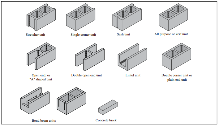 Typical Sizes And Shapes Of Concrete Masonry Units In 2020