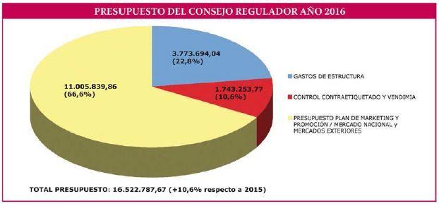 Rioja destinará, en 2016, 11 millones de euros a promoción del vino, la cifra más alta de su historia