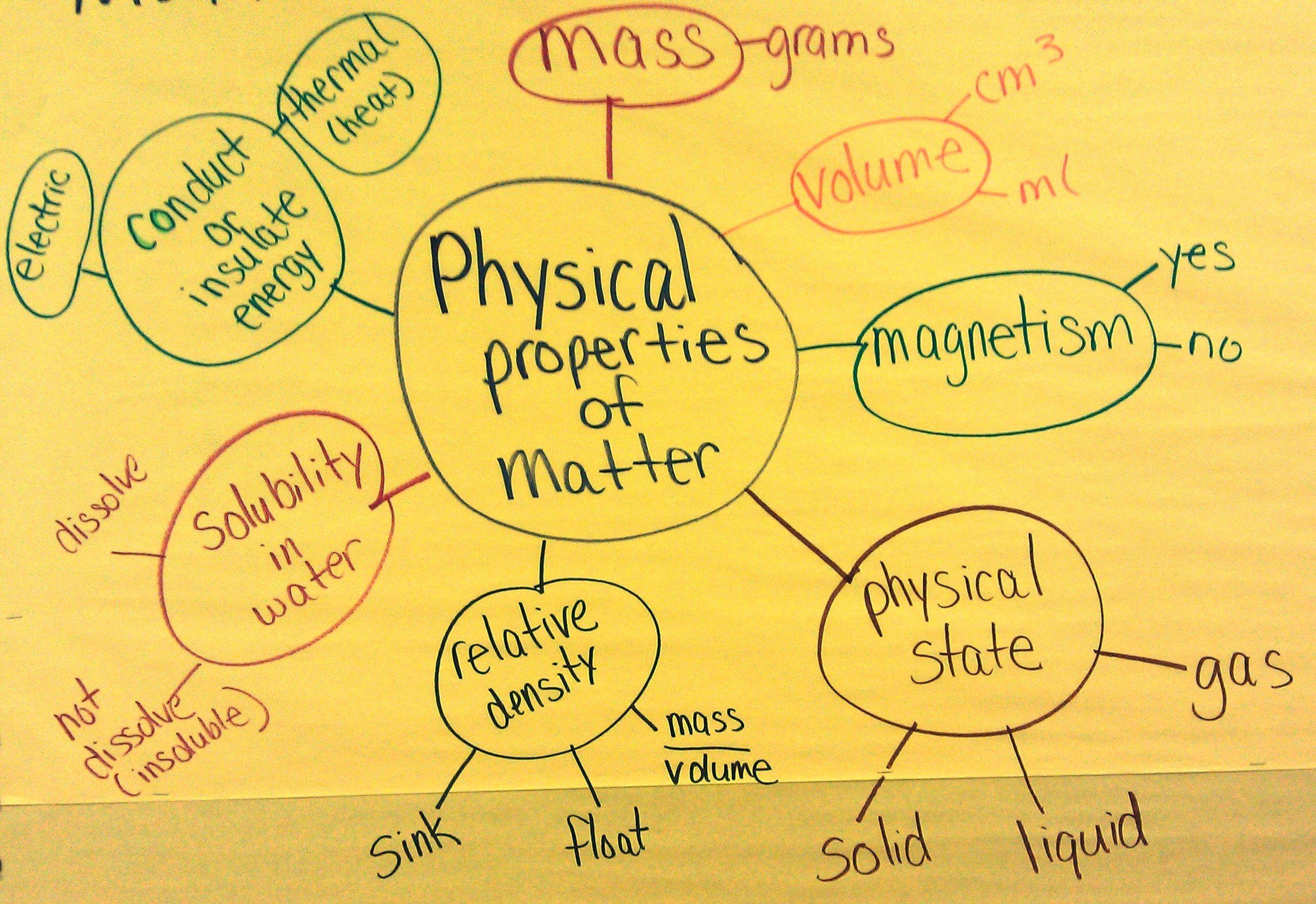 7 Physical Properties Of Matter Web Diagram