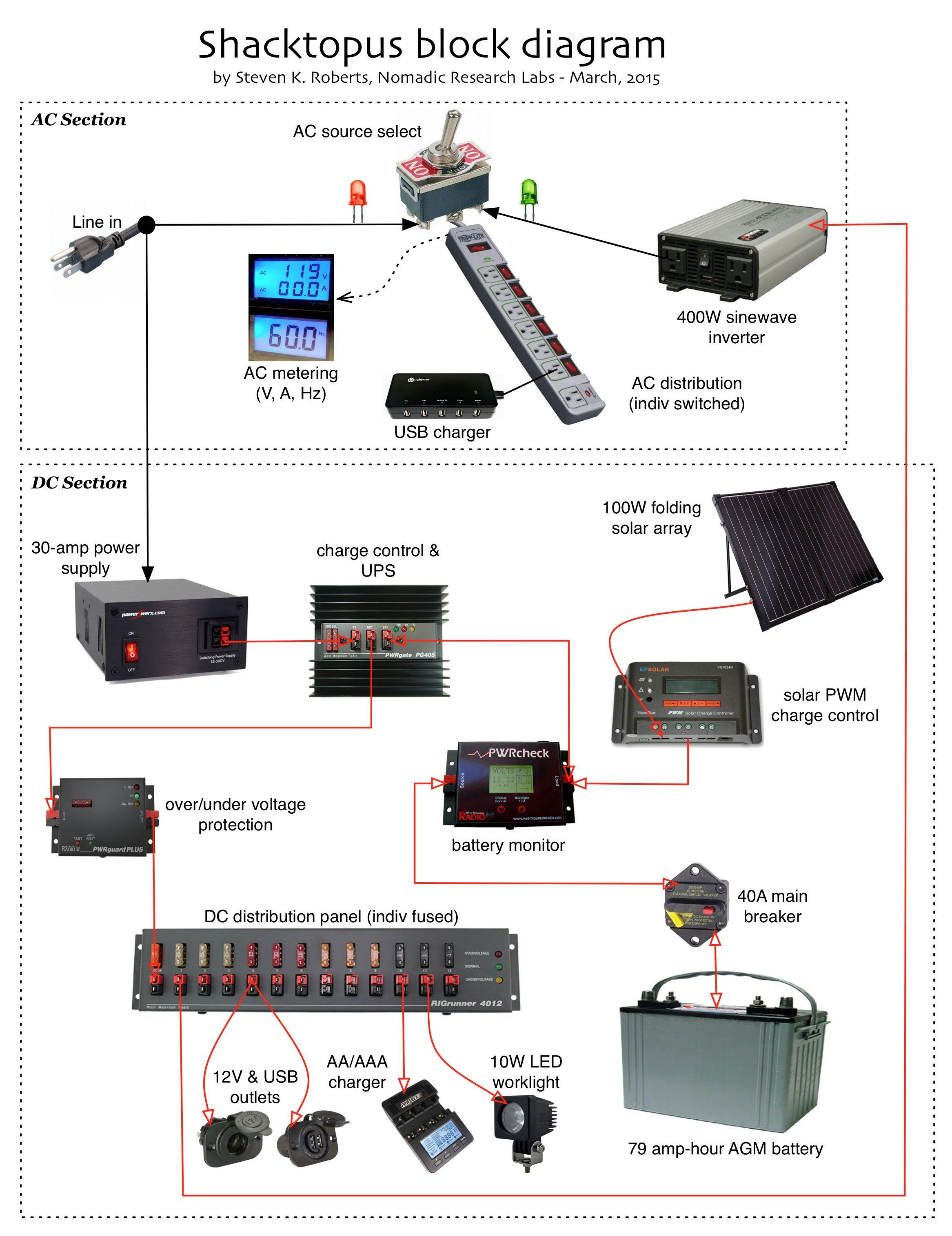 Sha01 Block Diagram Jpg 2 333 3 029 Pixels Portable Power Power Portable Ham Radio