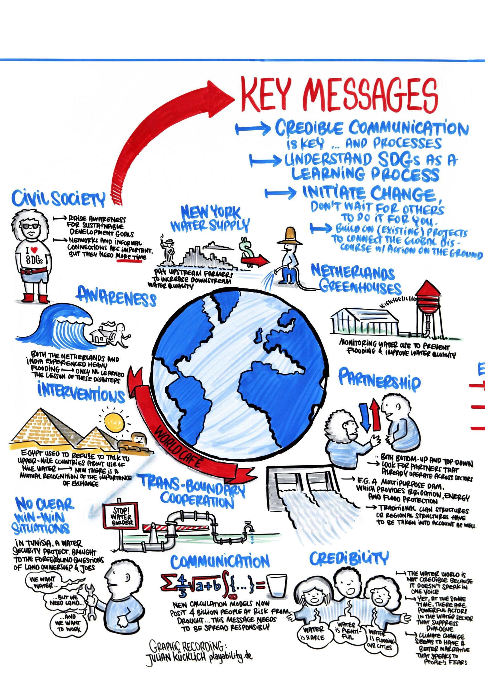 Graphic Recording: IASS From Integration to Nexus - Water Pioneering for Sustainable Development http://www.playability.de