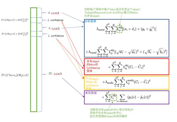 目标检测之YOLO,SSD | 冰蓝记录思考的地方 | Machine Learning