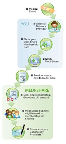 Medi Share Review A Christian Health Insurance Alternative