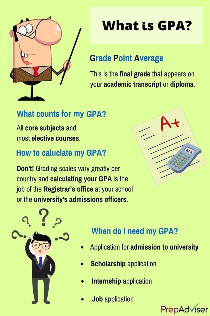 How to calculate your gpa mba and masters application explore gpa college students and more how to calculate your ccuart Choice Image