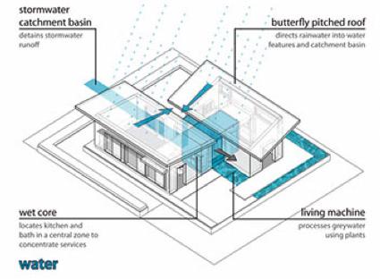Green Roofs And Great Savings Rain Water Collection System Butterfly Roof Rain Water Collection Diy