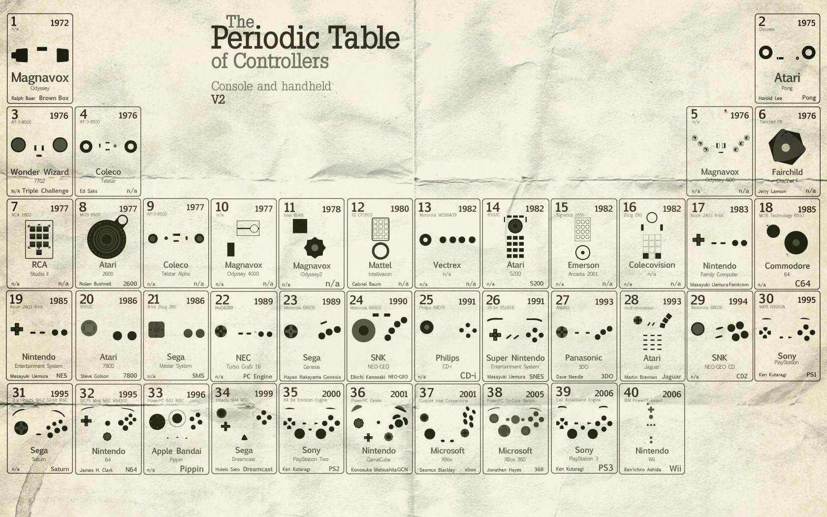 Periodic table design by gil chaverri tabla peridica pinterest periodic table design by gil chaverri tabla peridica pinterest periodic table urtaz Gallery