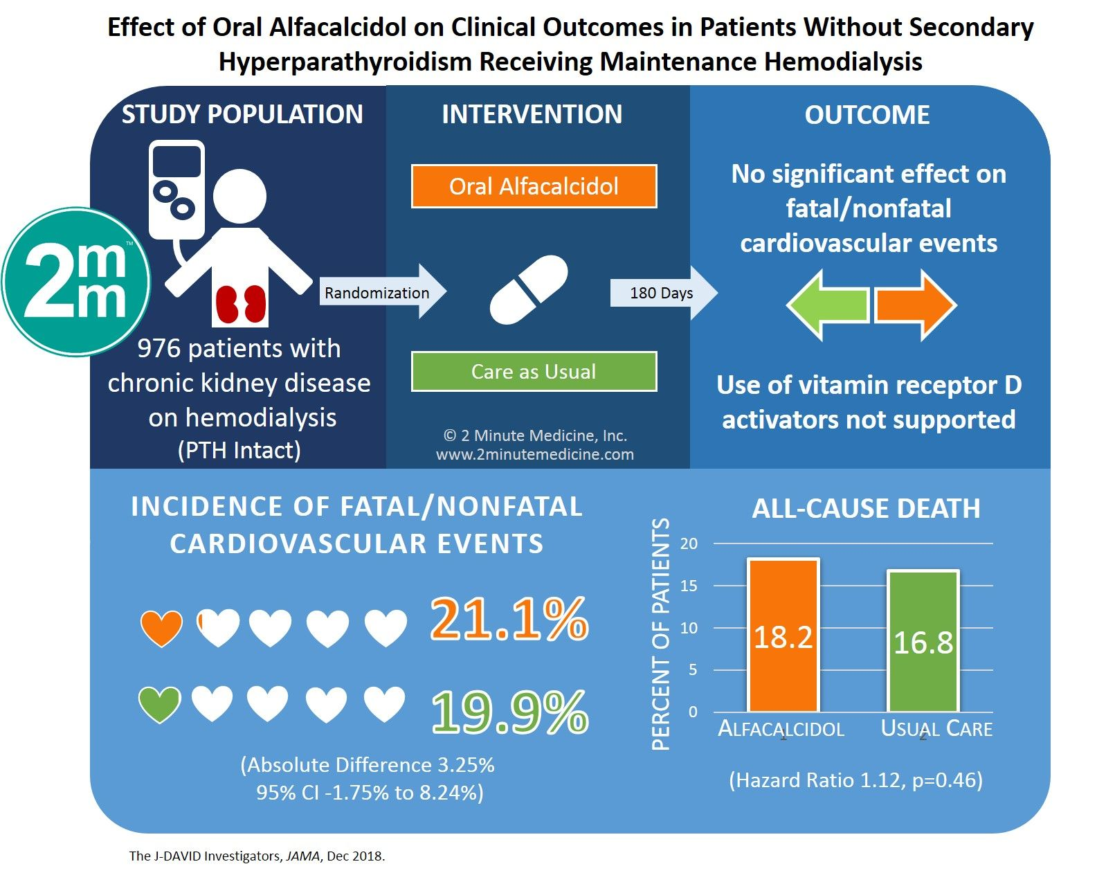 VisualAbstract Effect of Oral Alfacalcidol on Clinical