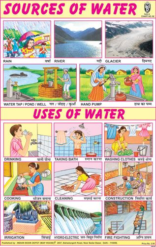 Sources of water uses also competitive exams pinterest rh