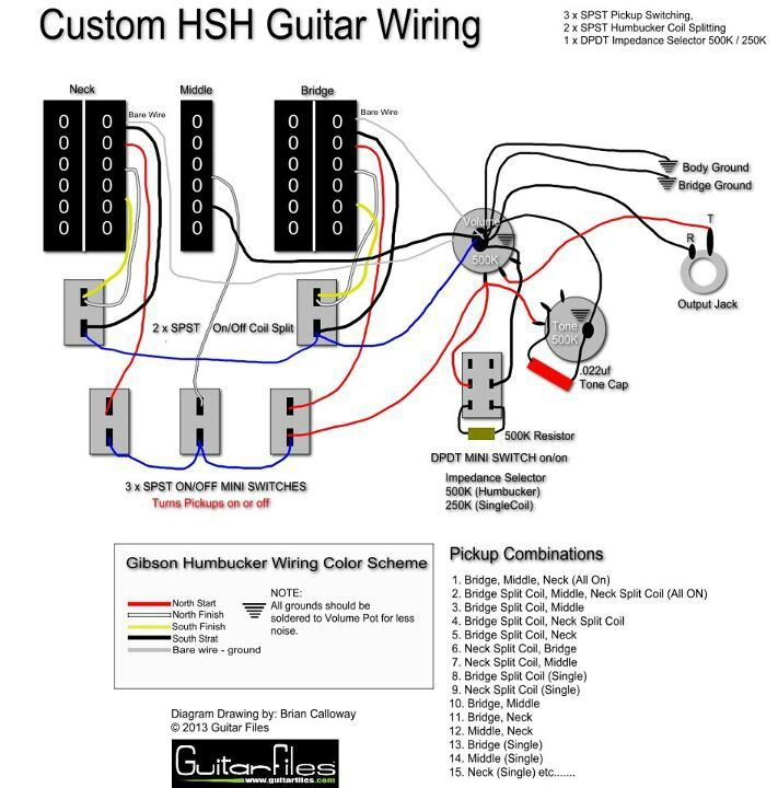 HSH Guitar Wiring using SPST switching | Guitar Tech | Pinterest ...