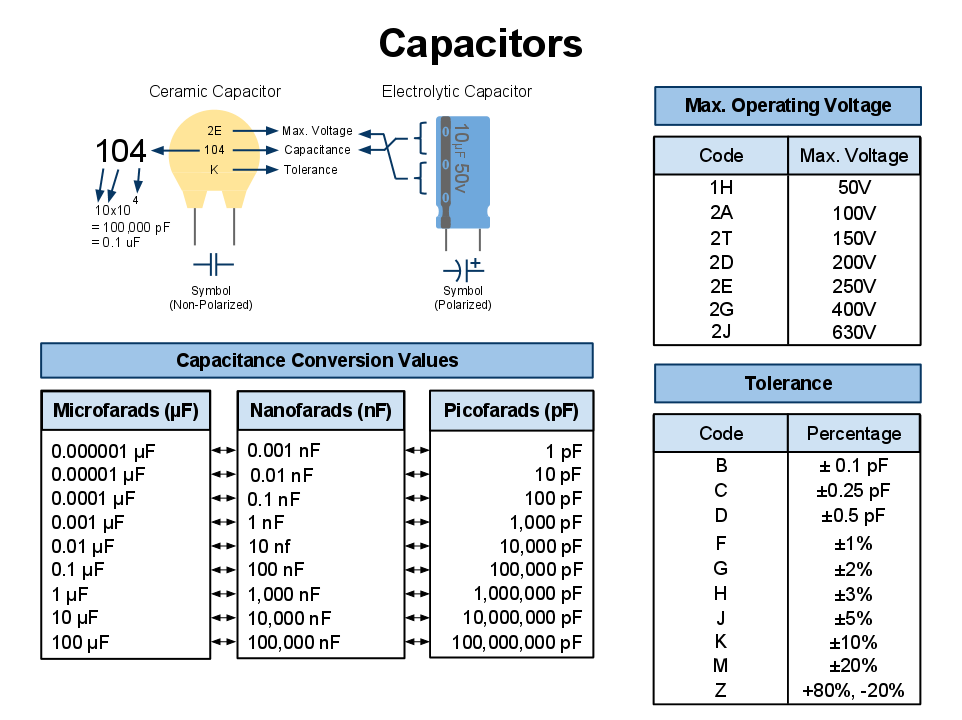 Capacitor Conversion Values Reading Capacitor Values Capacitors Electronics Basics Electronic Engineering