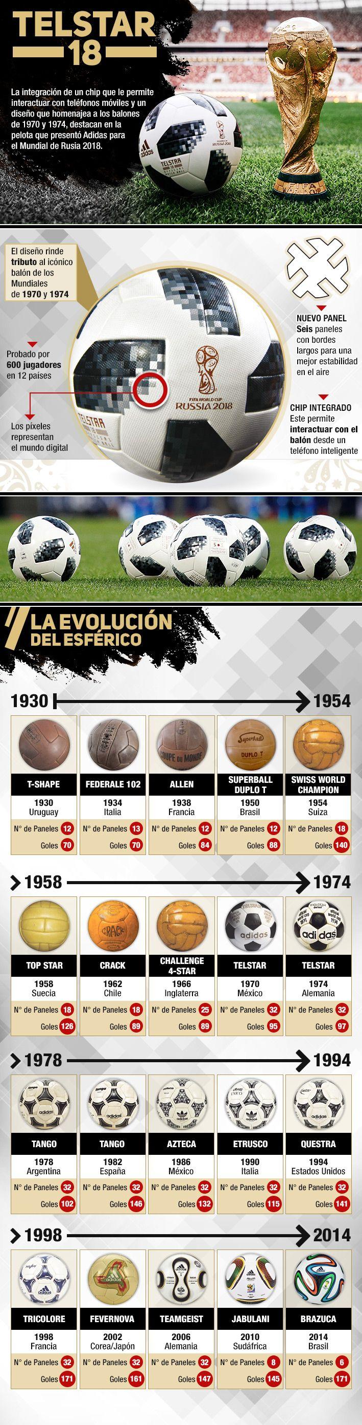Adidas Telstar 18 Conoce la pelota que se utilizará en el