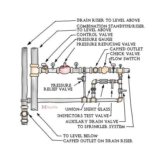 Image result for floor control valve assembly | desktop