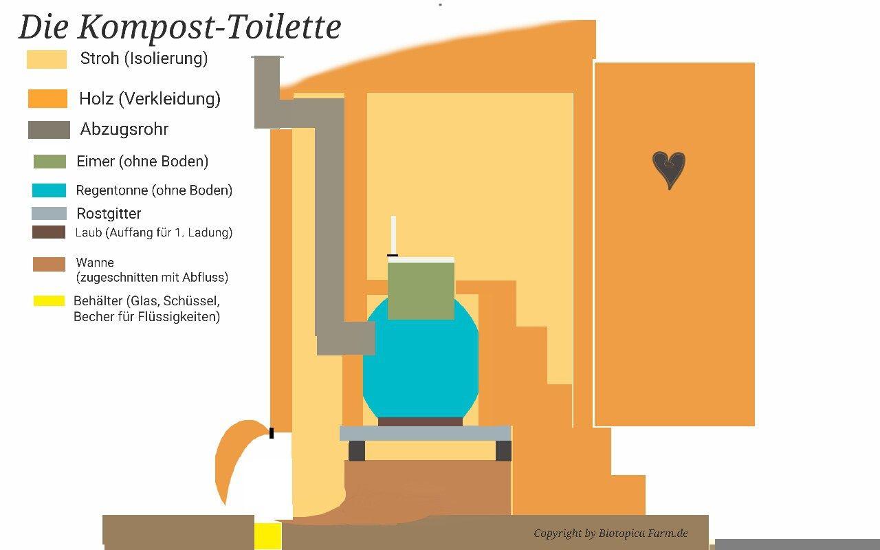 die kompost toilette selber bauen eine anleitung f r den selbstversorger komposttoilet. Black Bedroom Furniture Sets. Home Design Ideas