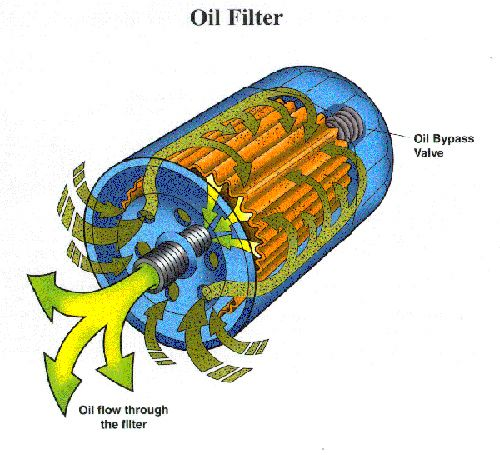 Which way does oil flow into the filter? - Bob Is The Oil