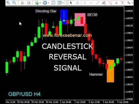 Teknik Forex Candle Reversal Signal Interactive Brokers
