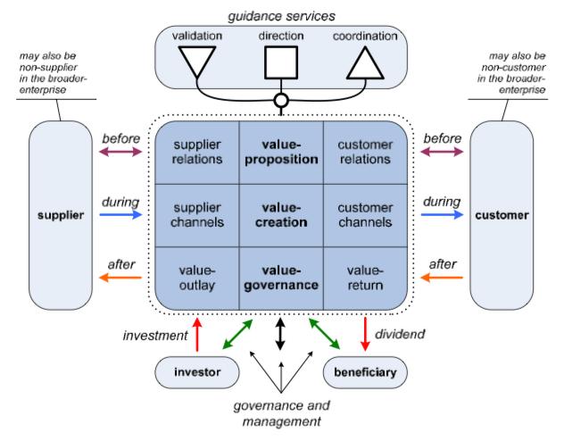 Enterprise Canvas Business Model Canvas Business Canvas Business Analysis