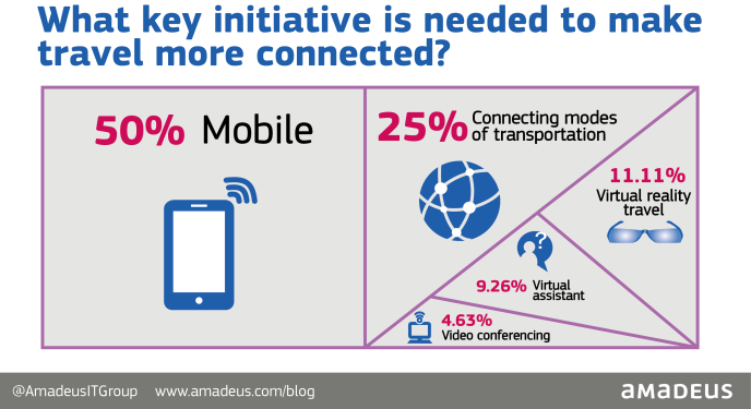 What key initiative is needed to make travel more connected? [Poll Results]