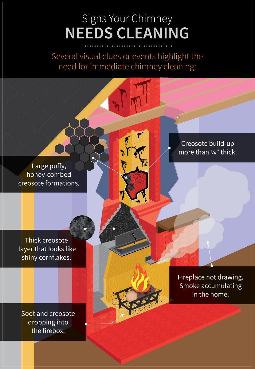 Staying Safe And Warm This Winter A Guide To Cleaning Your Own Chimney Chimney Cleaning Cleaning Cleaning Guide