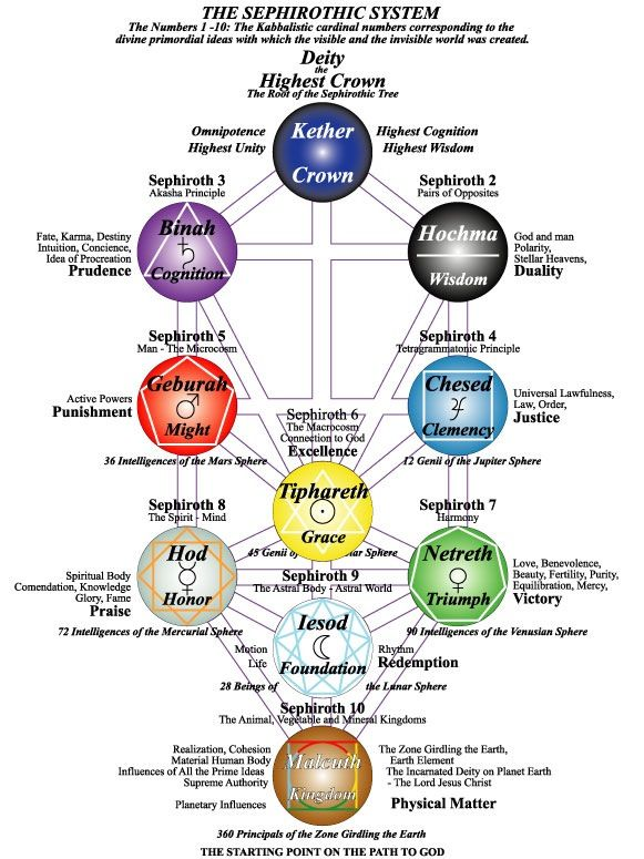 Sefirot Significado Del árbol De La Vida Geometría Sagrada Arte De La Geometría Sagrada