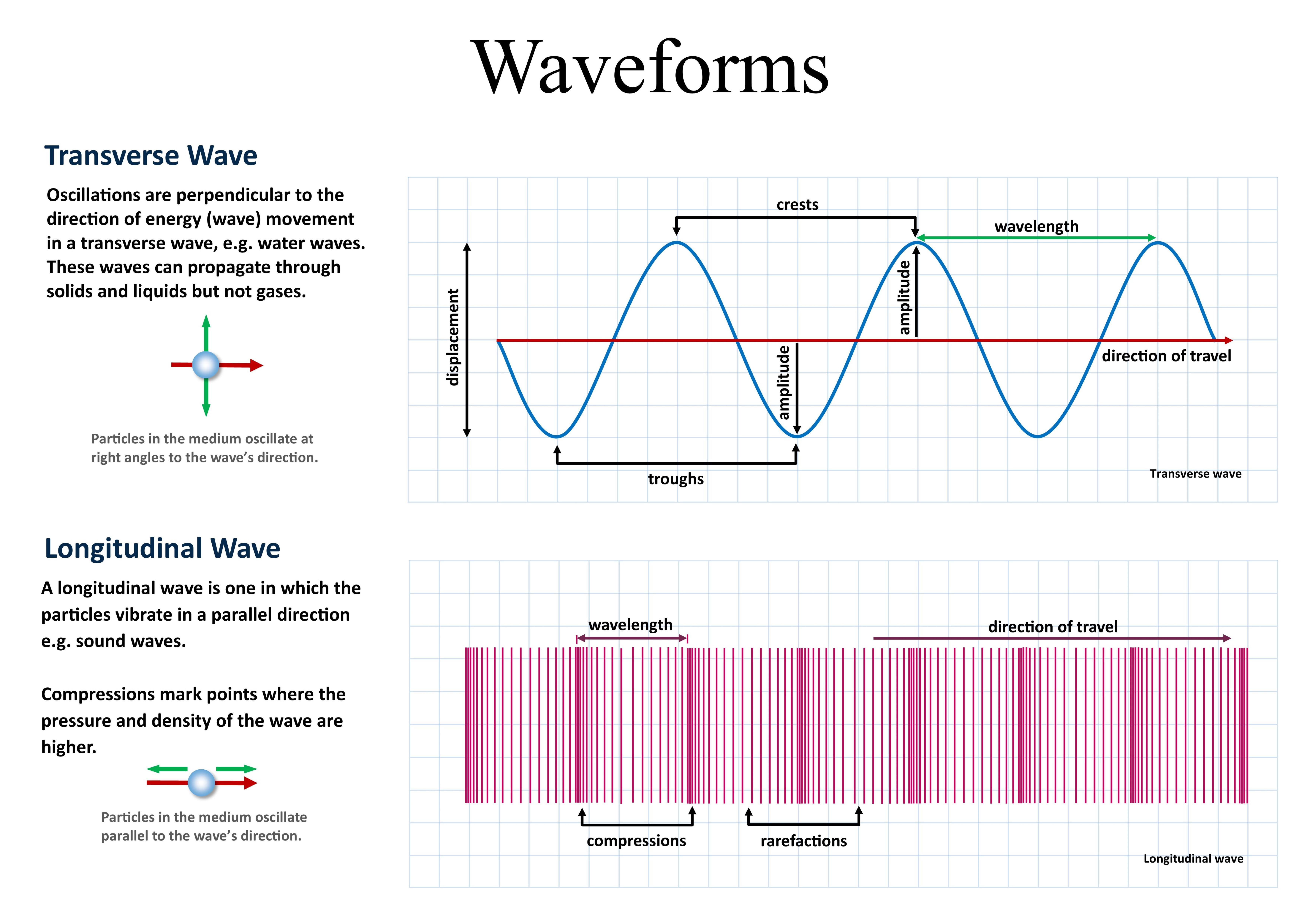 Waveforms Physics Science Art Home Or Office Decor