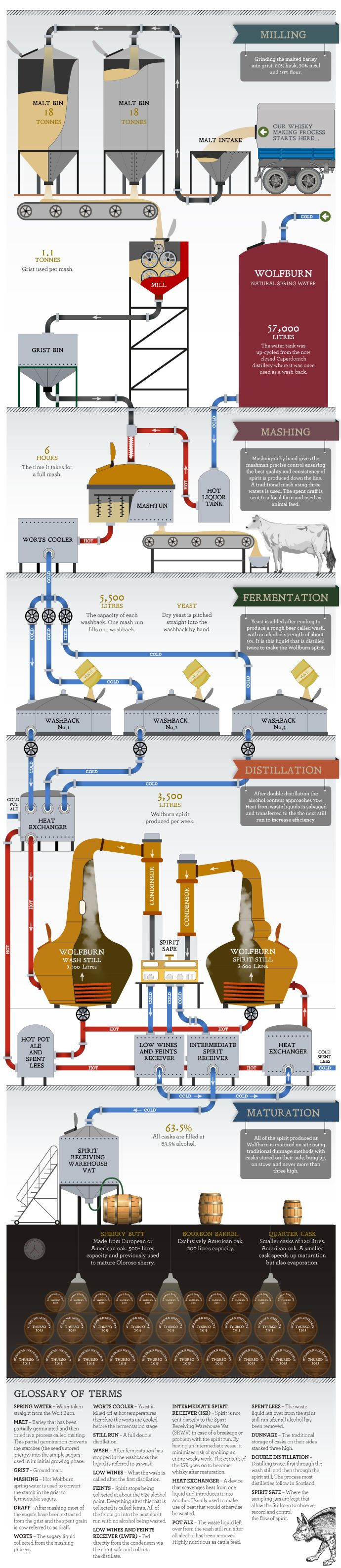 Wolfburn the process also best engineering images on pinterest industrial rh