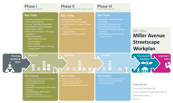 Work Plan Diagram: Miller Avenue Master Master Plan - Andrew ...