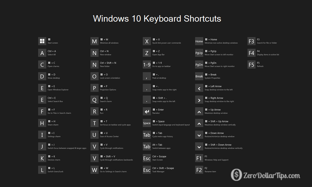 Windows 10 Keyboard Shortcuts and Run Commands | Computer in