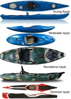 These Are Different Types Of Kayak L Mange To Find Hope Can Shade Some Light When Considering Buying A For Your Specific Needs