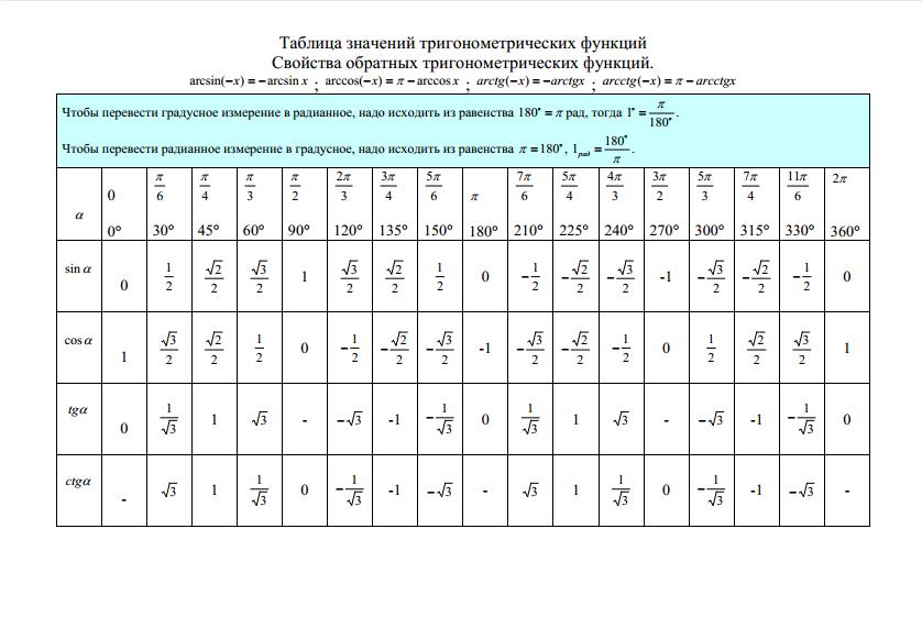 Статград 2018-2018 математика 11 класс
