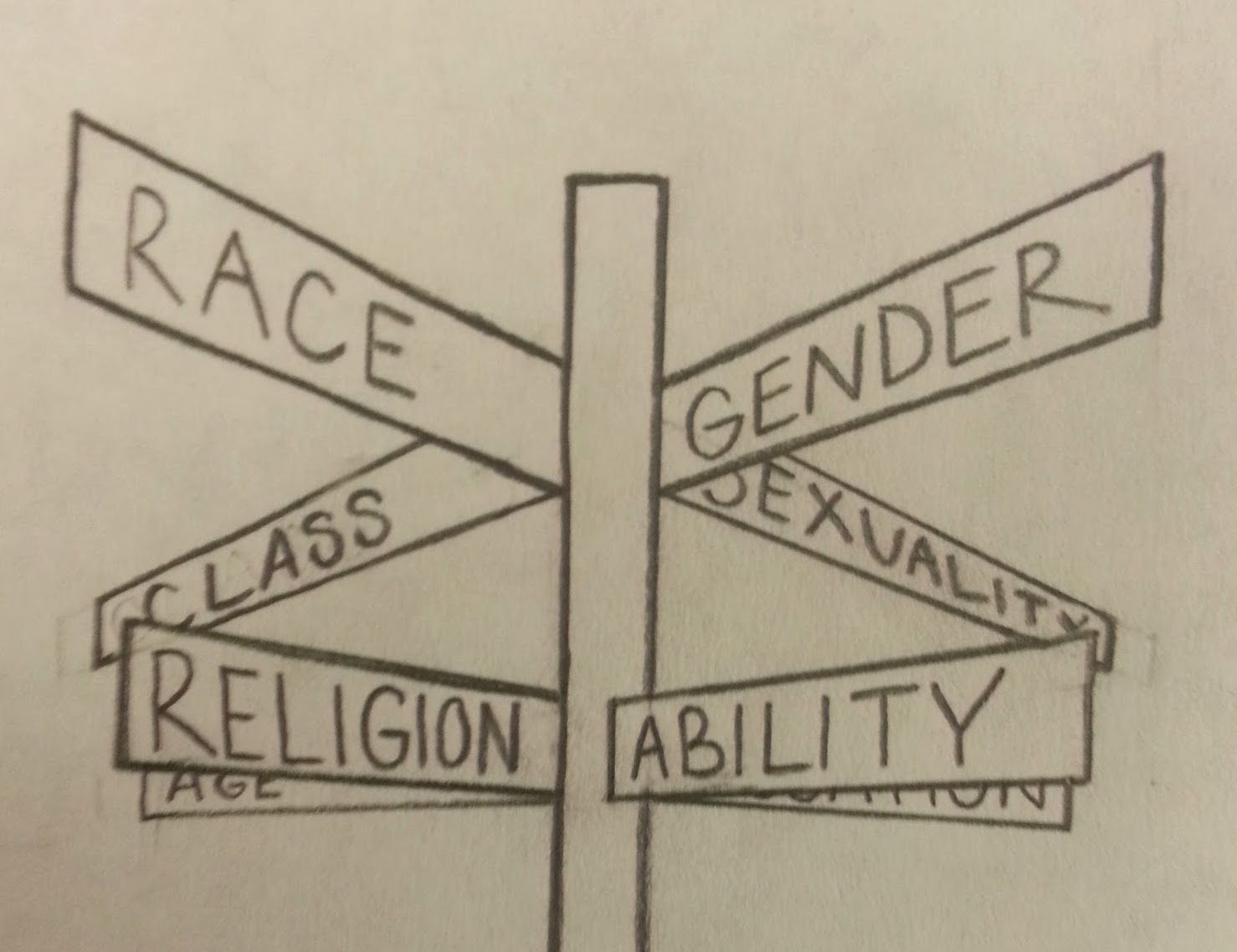 Intersectionality 101 Understanding Your Privilege And Oppression