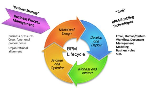 17 Best images about Business Process Management Concepts on ...