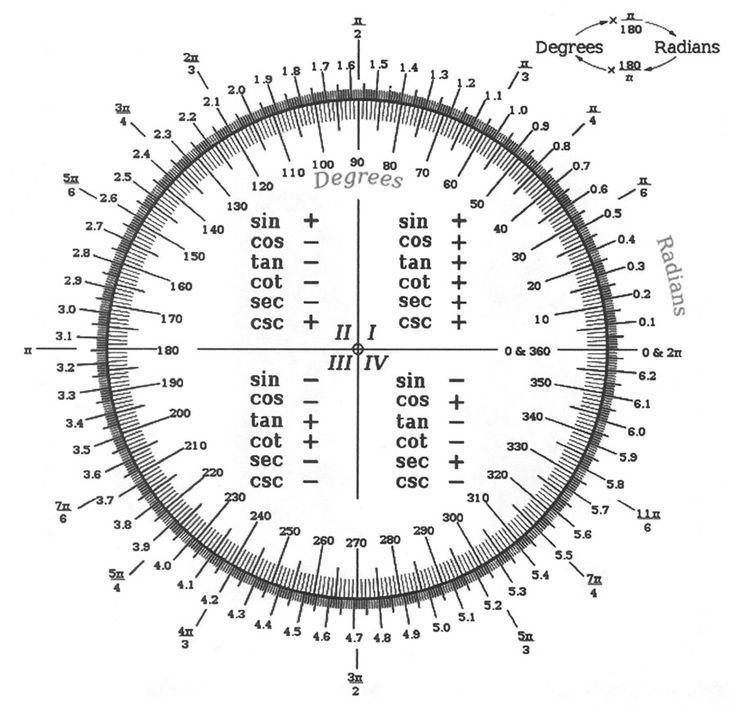 unit circle sin cos tan csc sec cot chart