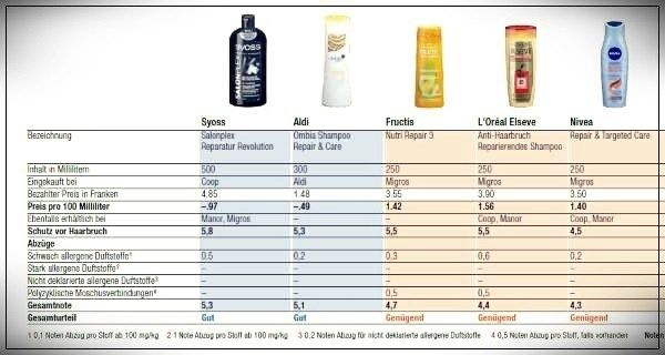 Shampoo for fragile hair here are those that work, but are full of