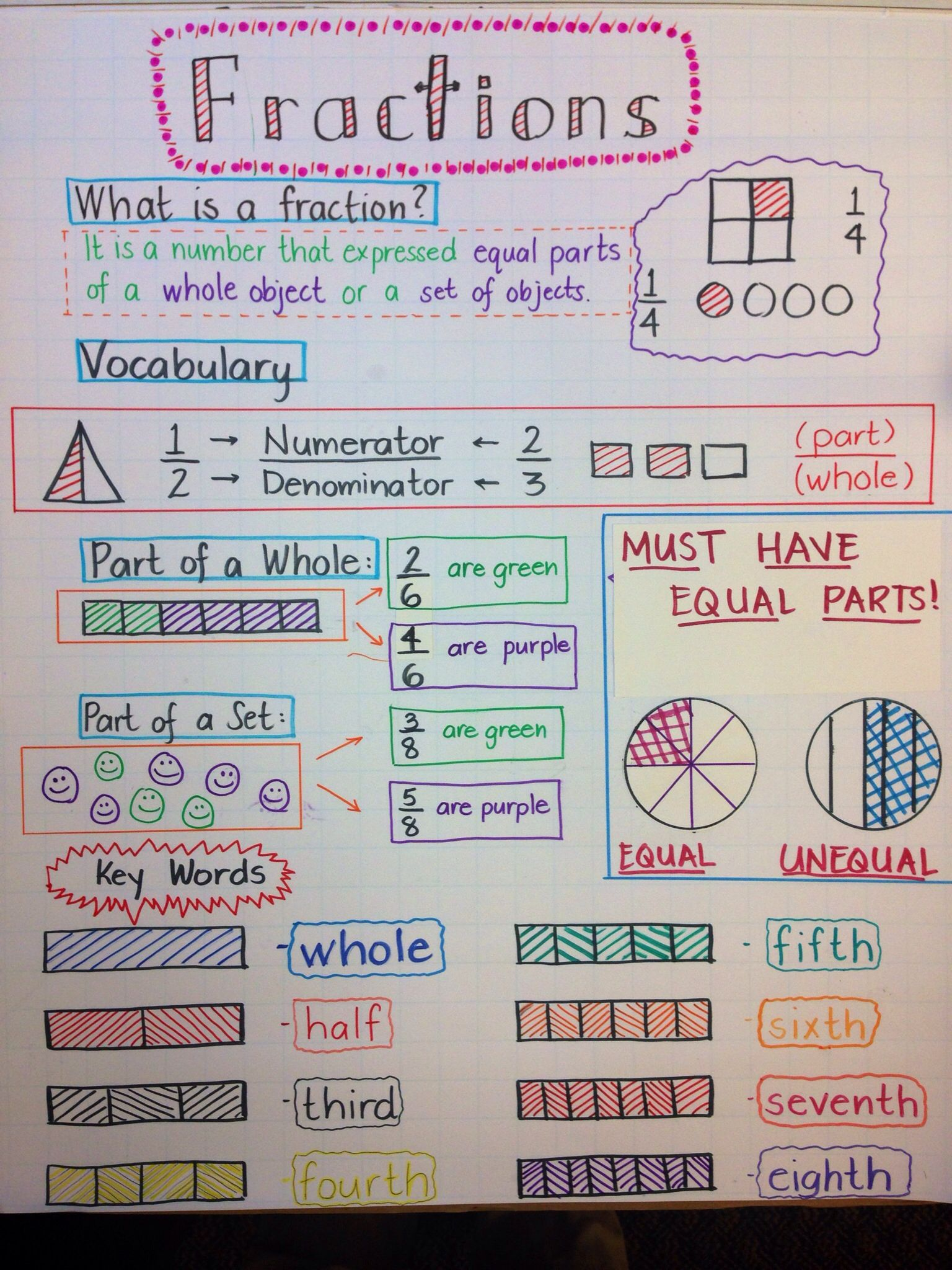 I Combined 3 Fraction Anchor Charts Together And This Is How Mine Came Out