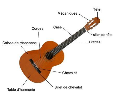 Favori Anatomie nom des parties d'une guitare acoustique | musiques  ZL97