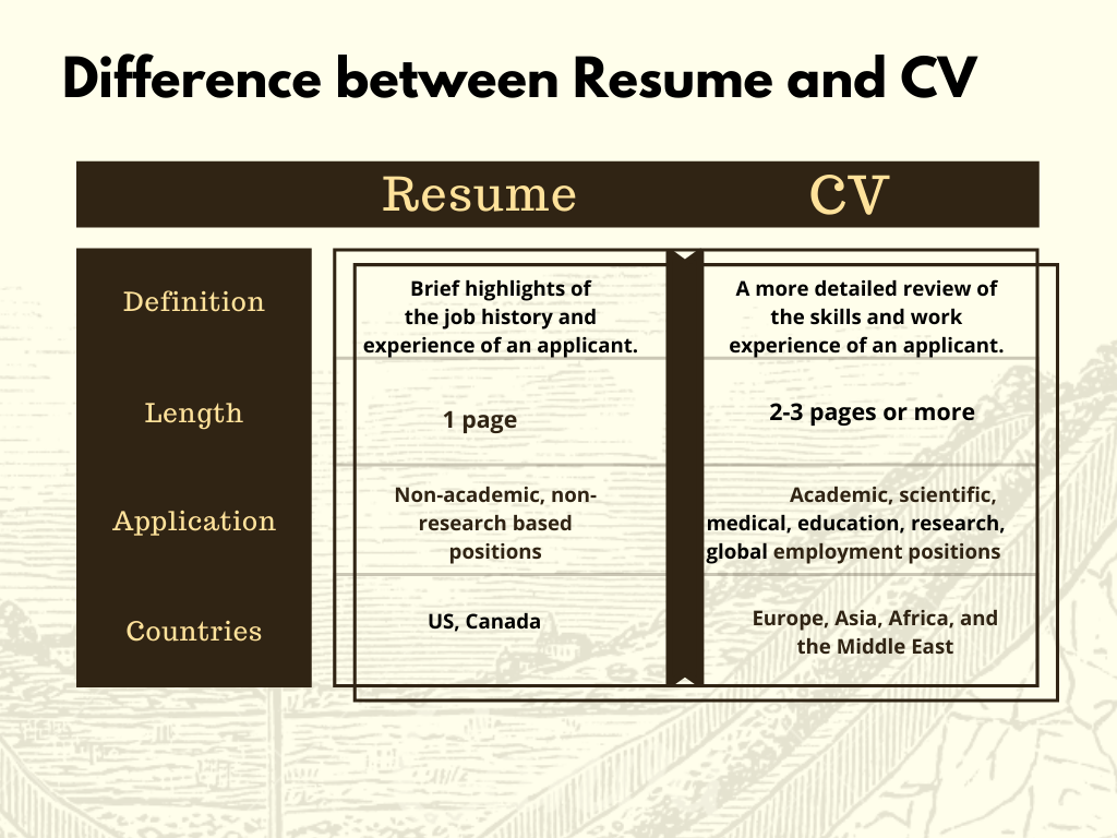 Difference Between A Cv And Resume Curriculum Vitae Resume Resume Tips