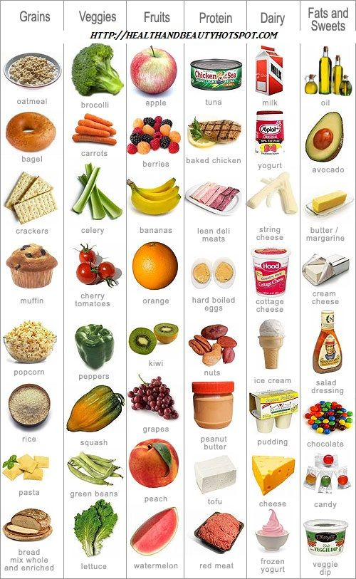 Food Groups Chart   Day Fix  Healthy Food    Food