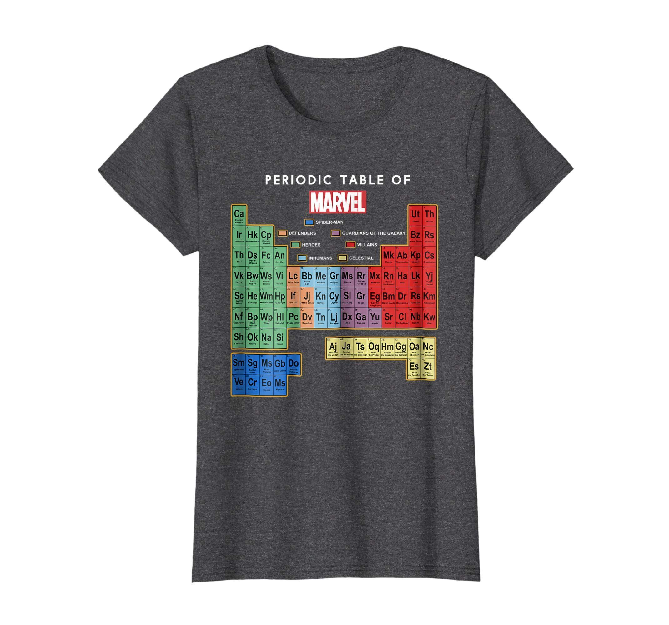 Cs Name Periodic Table