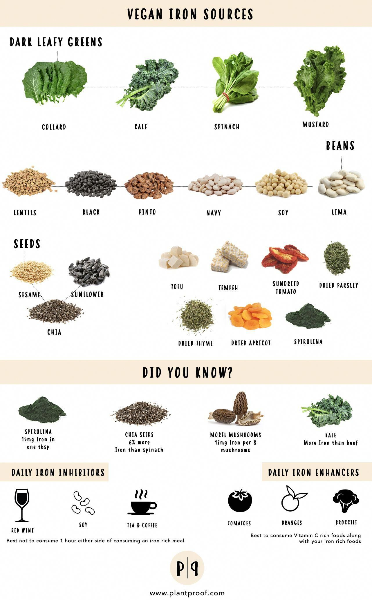 Plant Proof Vegan Sources of Iron Vegan iron sources