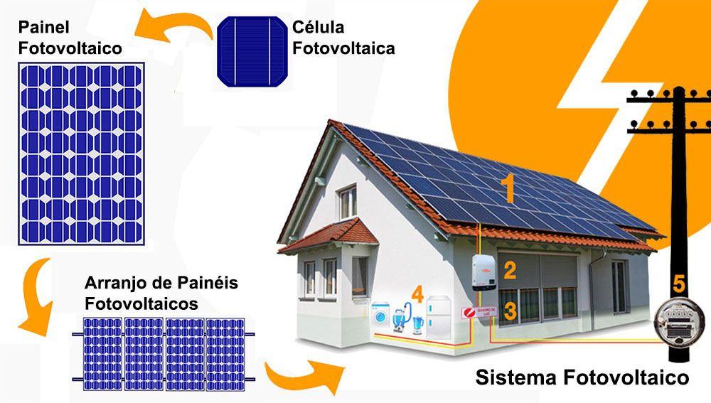 Celulas Fotovoltaicas Guia Completo Energia Solar Fotovoltaica Celula Fotovoltaica