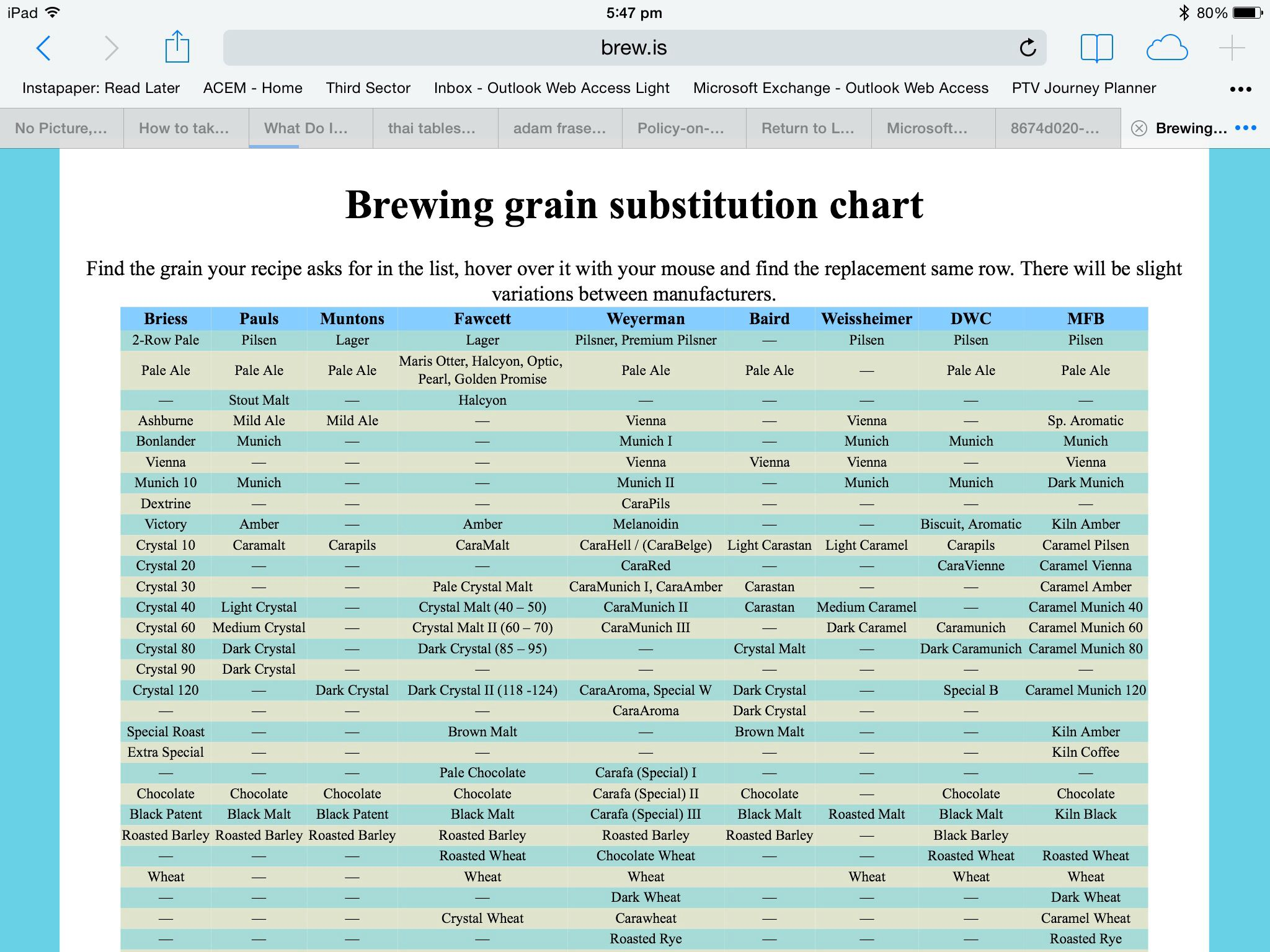 Grain Substitution Chart Brewing Pinterest