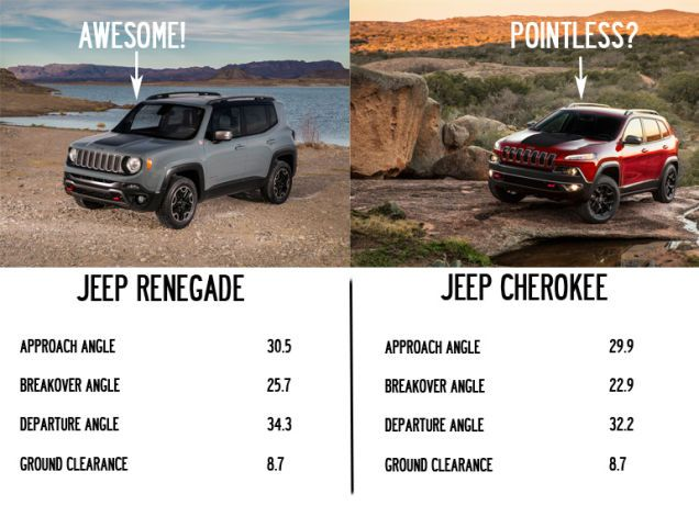 The Jeep Renegade Might Be The Cherokee S Newest Problem Jeep