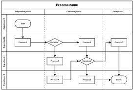 Swim Lane Diagram Google Search Workflow Diagram Process Map Business Process Mapping