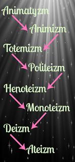 ewolucja religii, evolution of religion, animism, monotheism, polytheism, Freud,