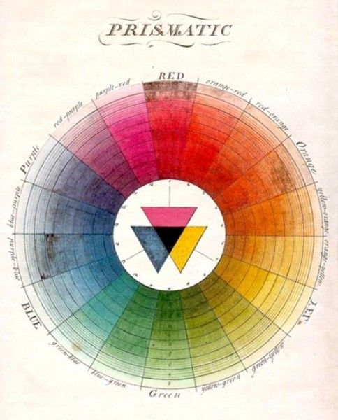 Colour wheel (1766) - Moses Harris, a British entymologist, designed the chart as an attempt to explain the interplay of colours in flies, his favourite insect.