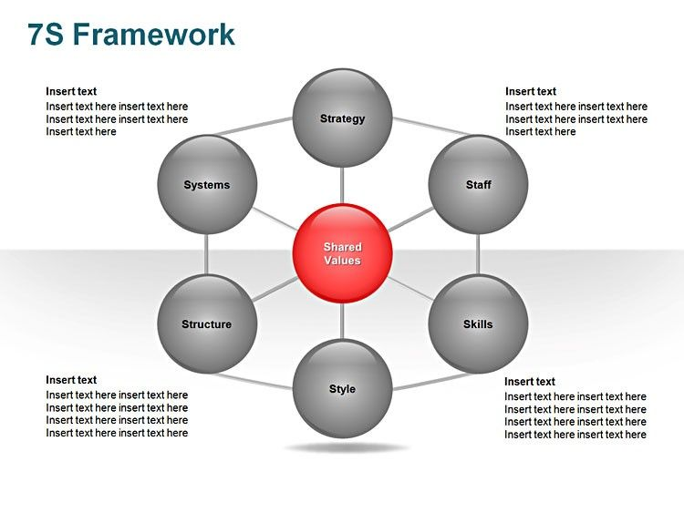 free downloadable ppt slide - mckinsey 7s framework | business, Powerpoint templates