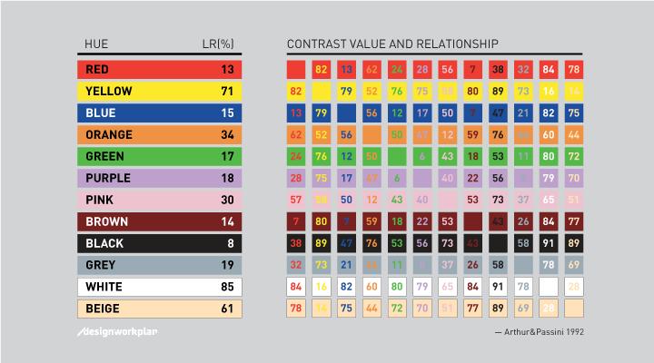 Signage and color contrast | designworkplan » wayfinding design | Wayfinding  design, Contrasting colors, Wayfinding