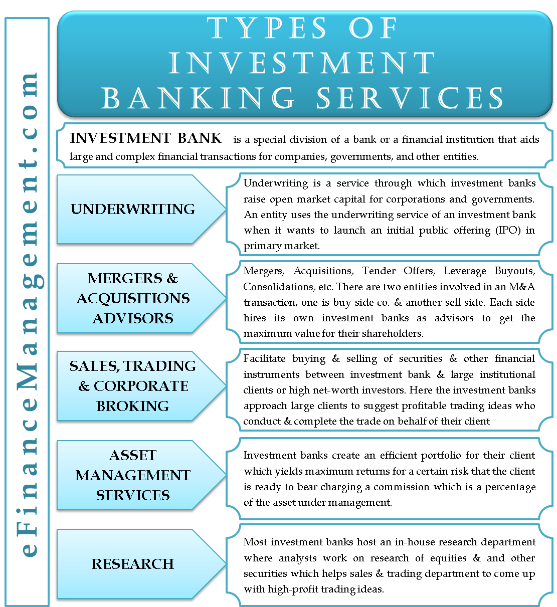 Types Of Investment Banking Services Efinancemanagement Com Banking Services Investment Banking Investing