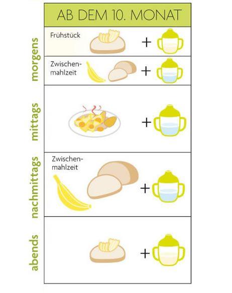 rezepte und tipps fur baby beikost gesundes essen und rezepte foto blog. Black Bedroom Furniture Sets. Home Design Ideas